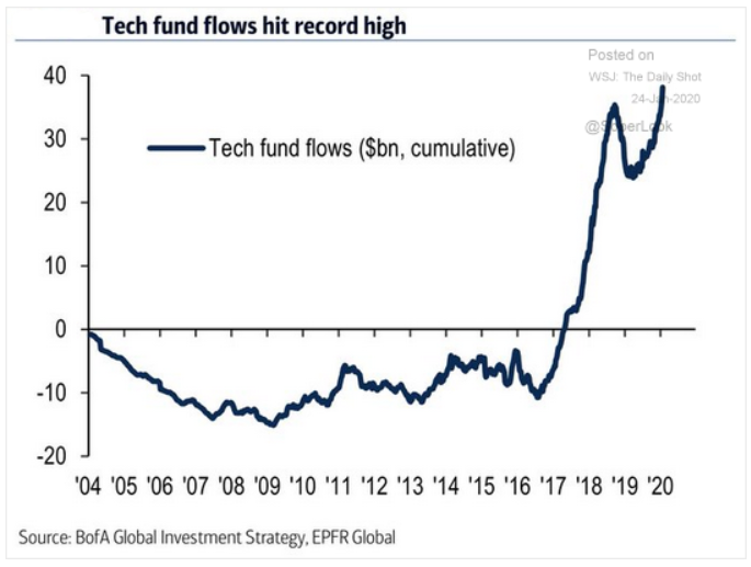 tech fund flows record high