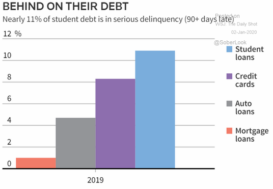 U.S. personal debt