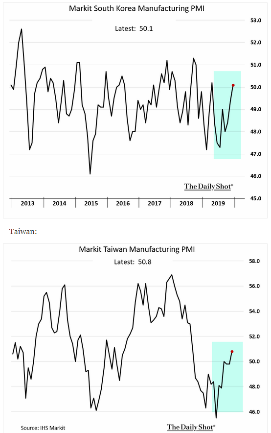 markit south korea taiwan manufacturing pmi