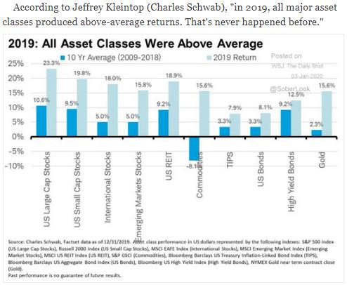 2019 asset class performance