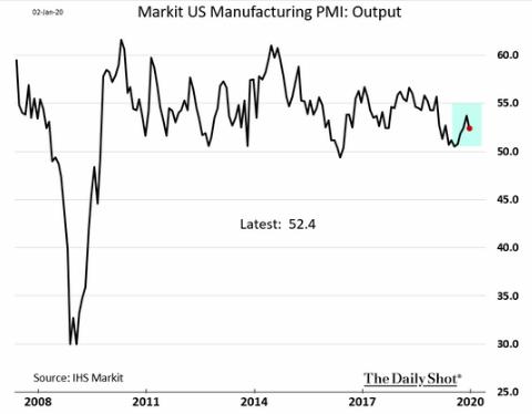 U.S. markit manufacturing pmi