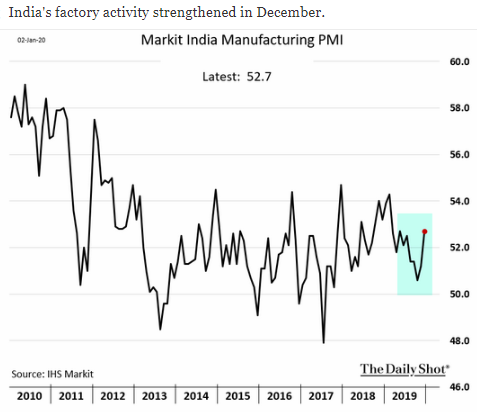 markit india manufacturing pmi