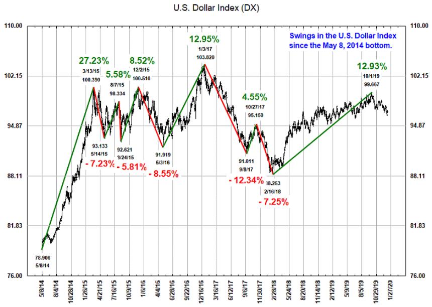 USD January 2020