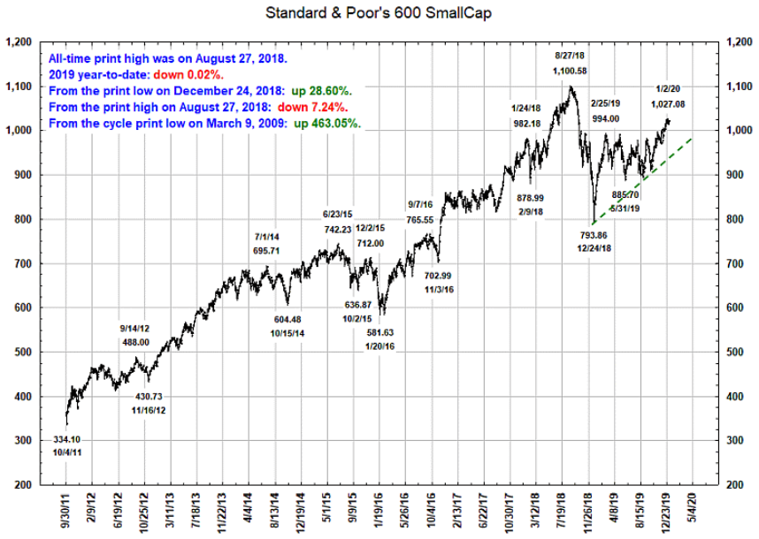 S&P 600 2011-2020