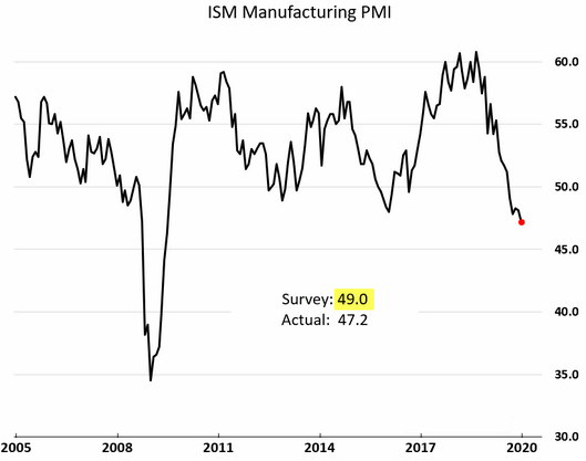 ISM manufacturing pmi december 2019