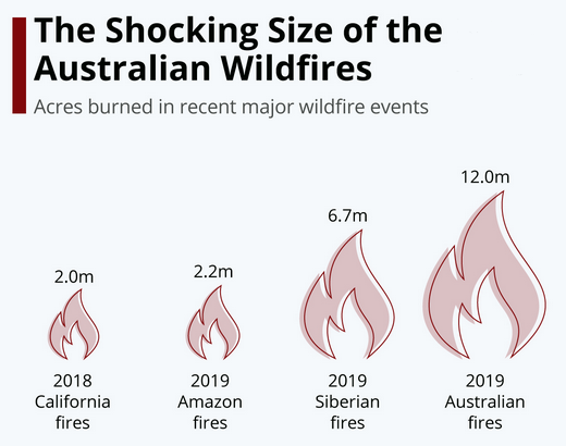 Australian major wildfires