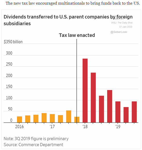 dividend transfers to U.S.
