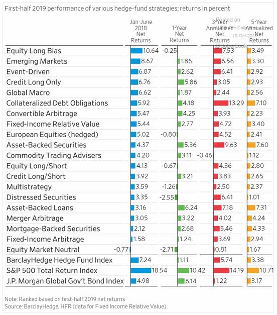 hedge fund returns