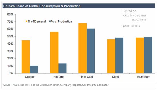 china consumption production