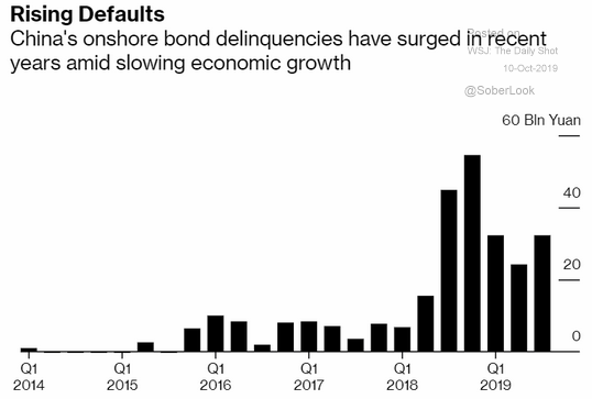 bond defaults china