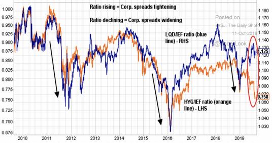 high yield investment grade bonds
