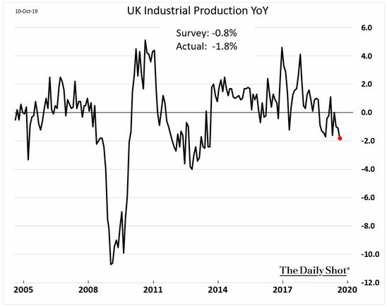uk industrial production