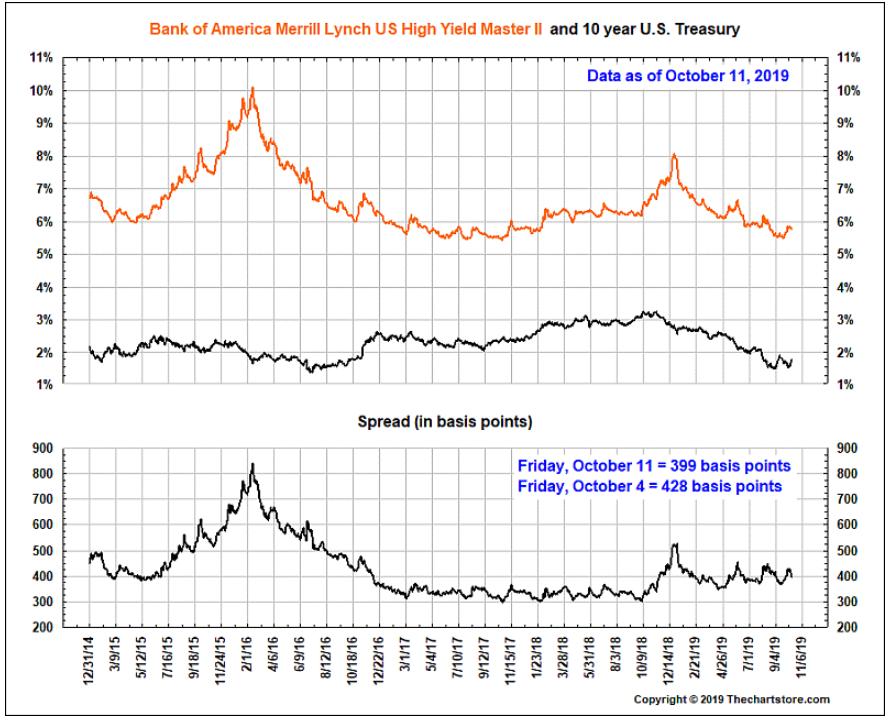 junk bond treasury spread