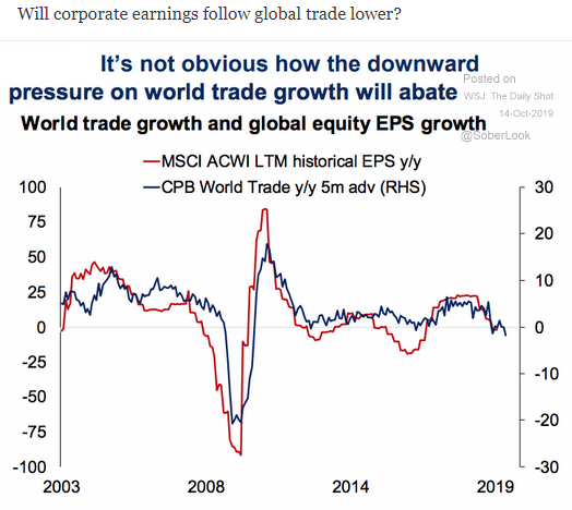 corporate earnings and trade