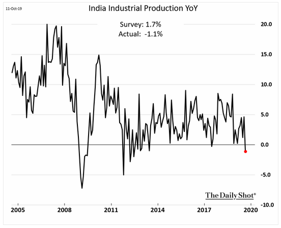 industrial production india