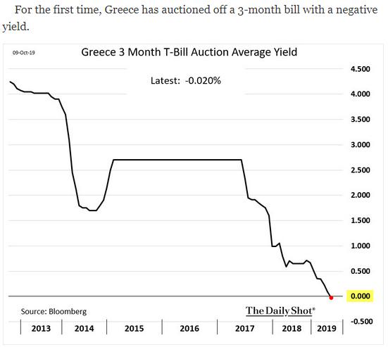 greece 3-month negative yield
