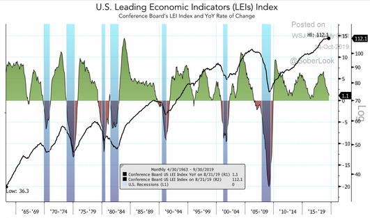 U.S. LEI Index