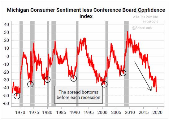Consumer Sentiment spread