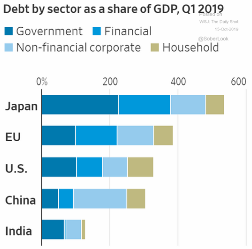 debt to GDP by sector