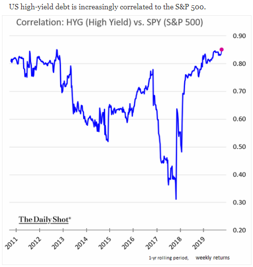 high yield equities correlation