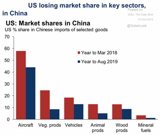 us china market share