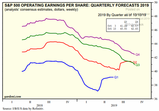 S&P earnings forecasts