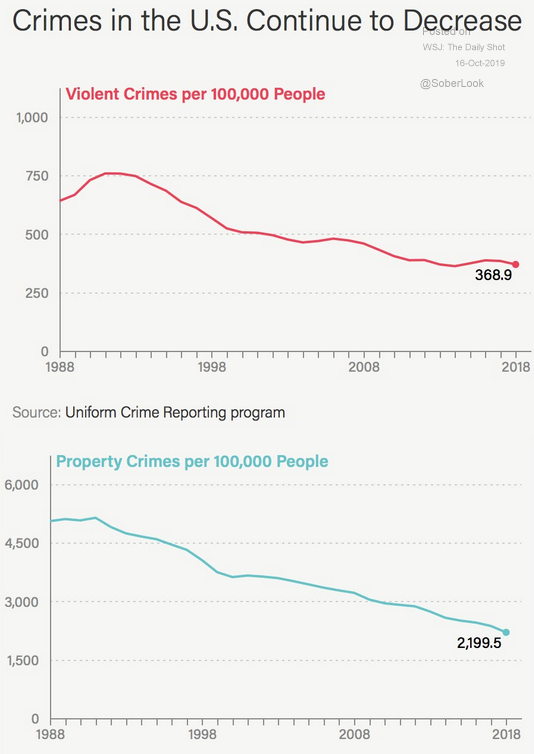 us crime declining