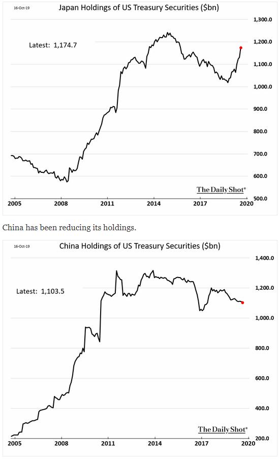 japan and china u.s. treasury holdings
