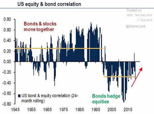 u.s. equity and bond correlation
