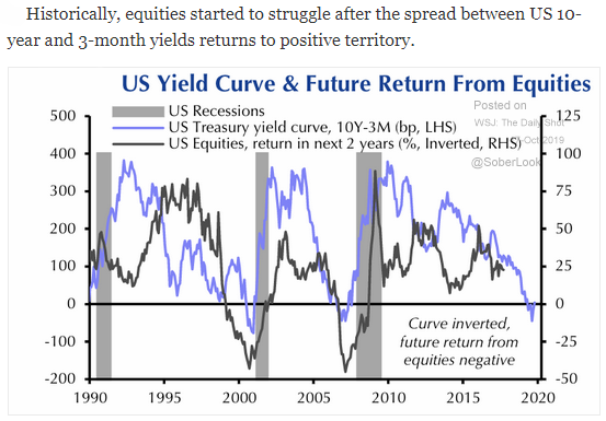 u.s. yield curve and equities
