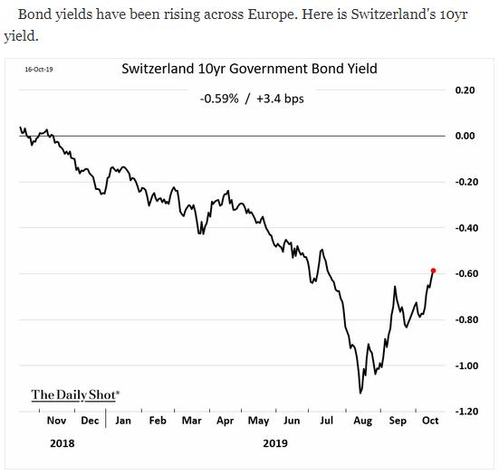 switzerland bond yields