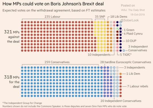 Brexit vote projection