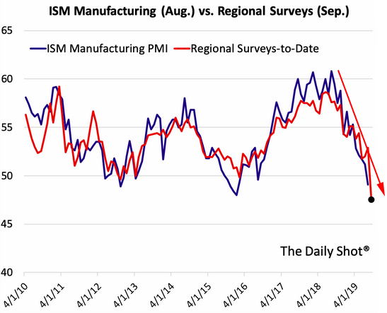 ism manufacturing pmi vs. surveys