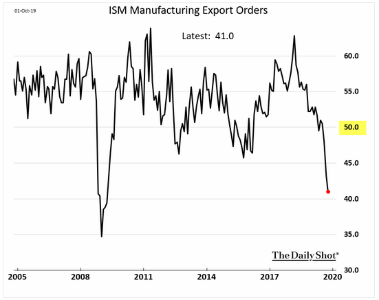 u.s. manufacturing exports