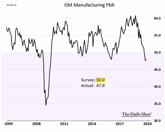 ism manufacturing pmi contraction