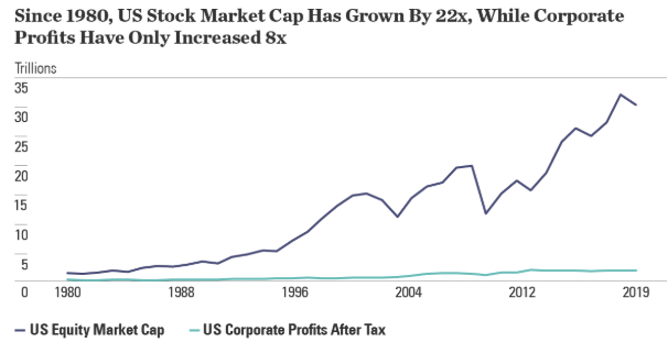 equity market cap growth