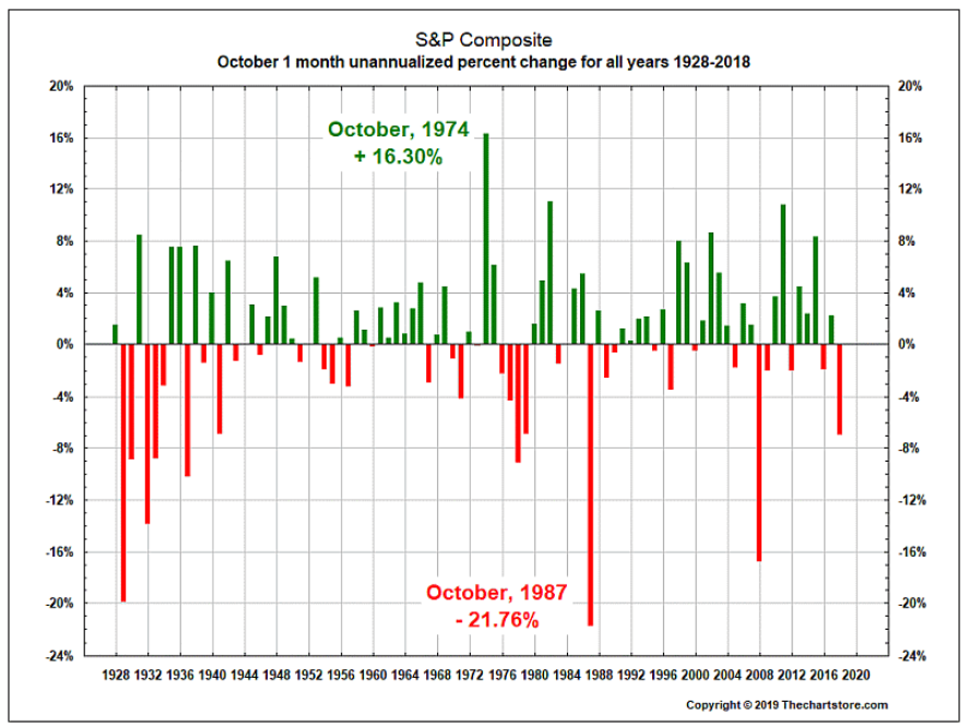October S&P 500 Composite