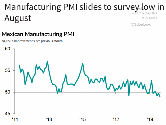mexican manufacturing pmi