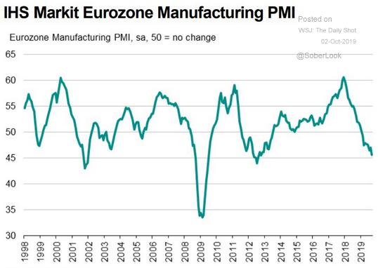 European manufacturing pmi