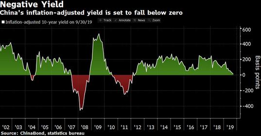 China 10-year real yield