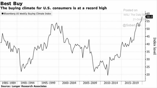 U.S. buying climate
