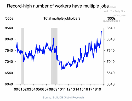 u.s. workers with multiple jobs