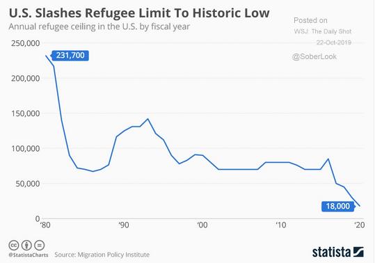 u.s. refugee limit