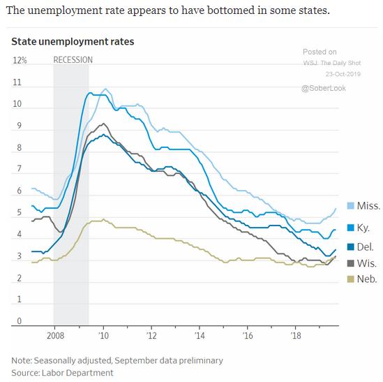 u.s. state unemployment