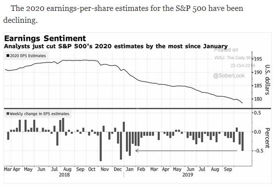 2020 earnings estimates