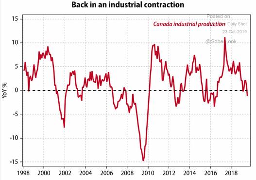 Canada industrial contraction