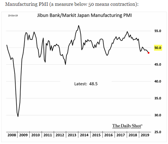 Japan Manufacturing PMI
