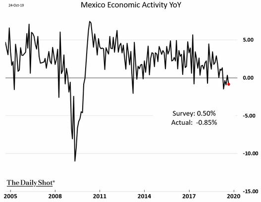 Mexico Economic Activity