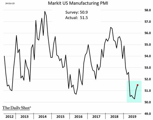 U.S. Market Manufacturing PMI