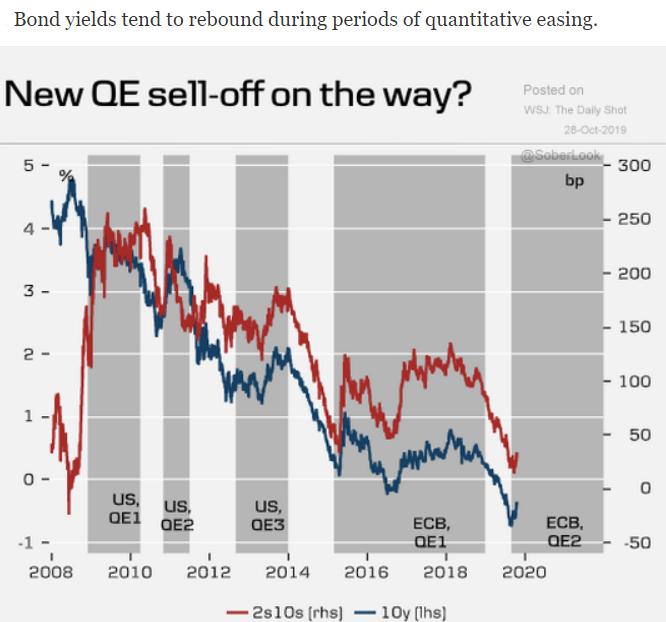 Bond yields during QE